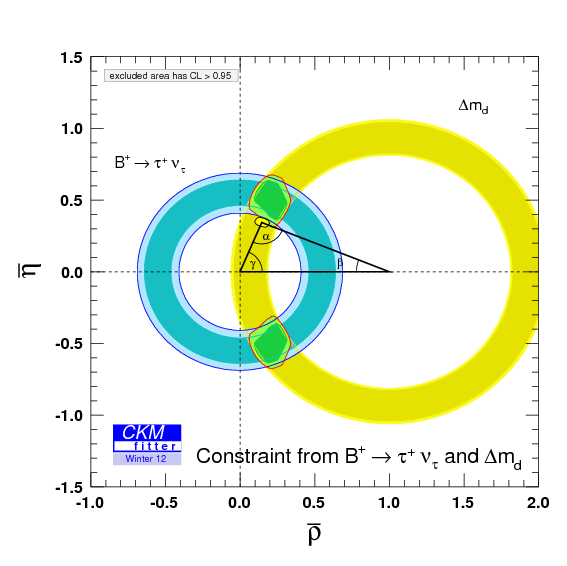 Disagreement between B→τν, Δmd and the rest of the unitary triangle measurments (CKMFitter)