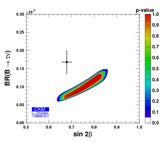 The disagreement between B→τν, sin2β and the rest of the unitary triangle measurements (CKMFitter)